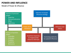 Power and Influence PPT Slide 12