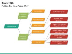 Issue Tree PPT Slide 14