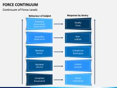 Force Continuum PPT Slide 4