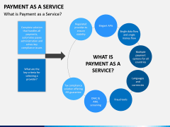 Payment as a Service PPT Slide 3