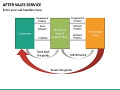 After Sales Service PPT slide 25