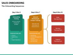 Sales Onboarding PPT Slide 22