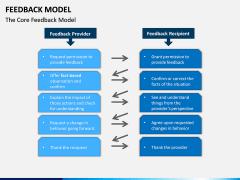 Feedback Model PPT Slide 14