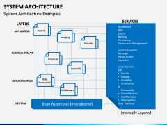 System Architecture PPT Slide 3