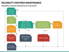 Reliability Centered Maintenance PPT Slide 25