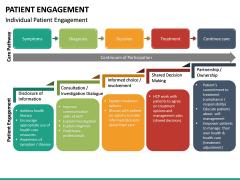 Patient Engagement PPT Slide 18