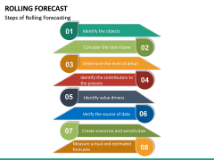 Rolling Forecast PPT Slide 14