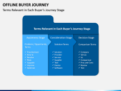 Offline Buyer Journey PPT Slide 9