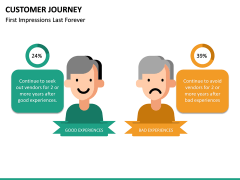 Customer Journey PPT Slide 40