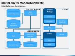Digital Rights Management PPT Slide 6
