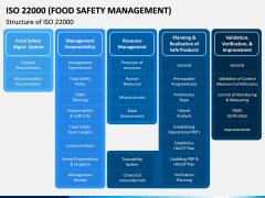 ISO 22000 PPT Slide 7
