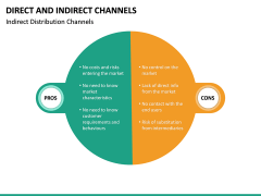 Direct and Indirect Channels PPT Slide 24