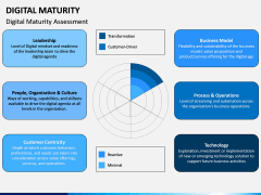 Digital Maturity PPT Slide 5