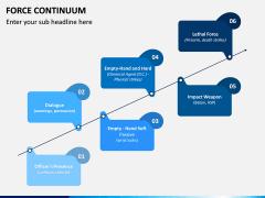 Force Continuum PPT Slide 7