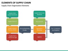 Elements of Supply Chain PPT Slide 23