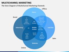 Multichannel Marketing PPT slide 12