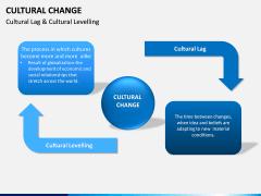 Cultural Change PPT Slide 8