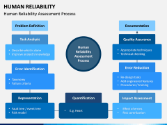 Human Reliability PPT Slide 11