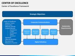 Center of Excellence PPT Slide 6