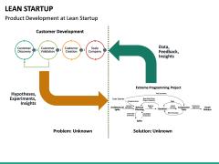 Lean Startup PPT Slide 55