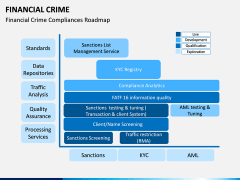 Financial Crime PPT Slide 6