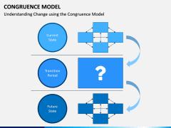 Congruence Model PPT Slide 11