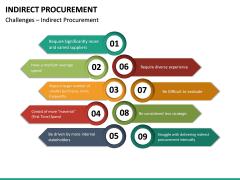 Indirect Procurement PPT Slide 29