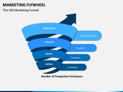 Marketing Flywheel PPT Slide 3