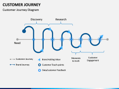Customer Journey PPT Slide 26