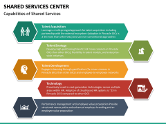 Shared Services Center PPT Slide 19