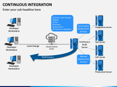 Continuous Integration PPT Slide 4