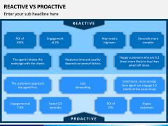Reactive Proactive PPT Slide 7