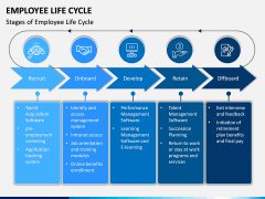 Employee Life Cycle PPT Slide 3