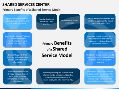 Shared Services Center PPT Slide 8
