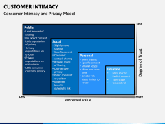 Customer Intimacy PPT Slide 5