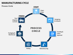 Manufacturing Cycle PPT Slide 5