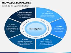 Knowledge Management PPT Slide 6