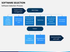 Software Selection PPT Slide 7