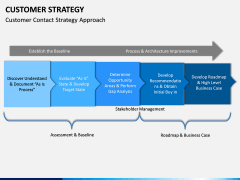 Customer Strategy PPT Slide 6