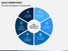 Sales Competency PPT Slide 10
