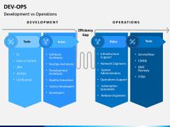 DevOps PPT Slide 16
