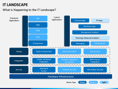 IT Landscape PPT Slide 7