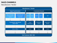 Sales Channels PPT Slide 13