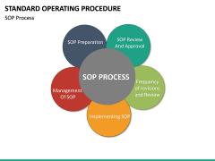 Standard Operating Procedure PPT slide 23