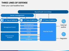 Three Lines of Defense PPT Slide 1
