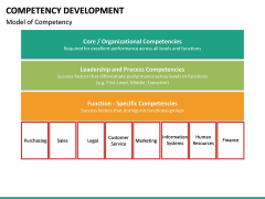 Competency Development PPT slide 26