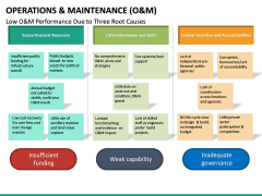 Operations and Maintenance PPT Slide 26