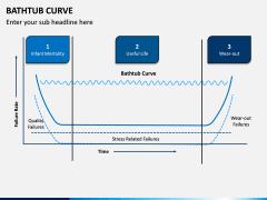 Bathtub Curve PPT Slide 4