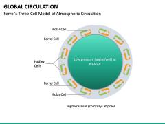 Global Circulation PPT Slide 12