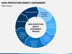 Data Protection Impact Assessment (DPIA) PPT Slide 5